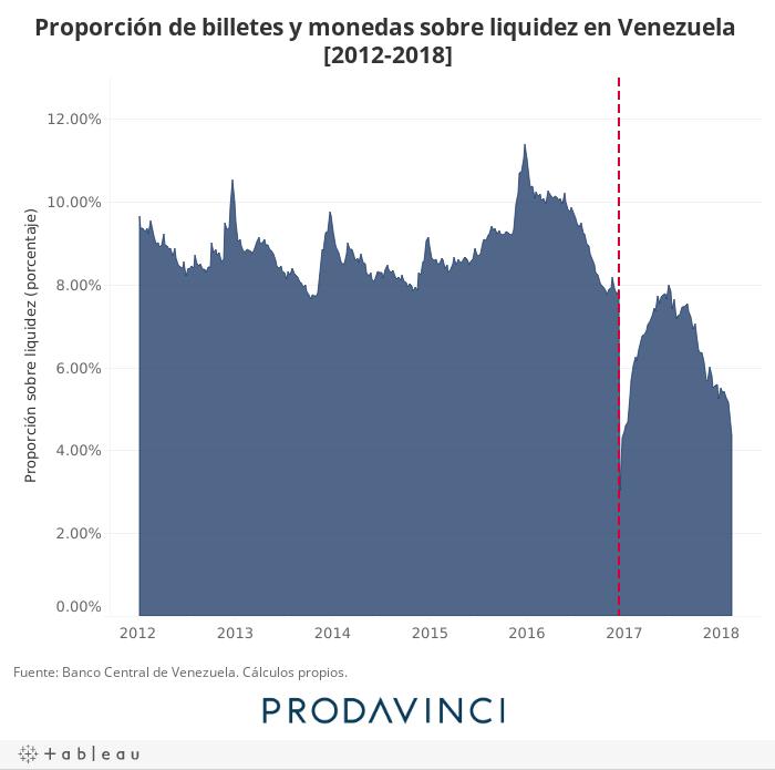 Proporción de billetes y monedas sobre liquidez en Venezuela [2012-2018]