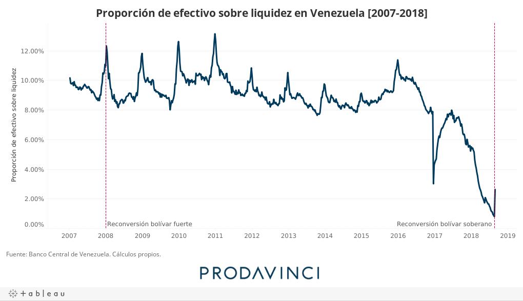 Proporción de efectivo sobre liquidez en Venezuela [2007-2018]