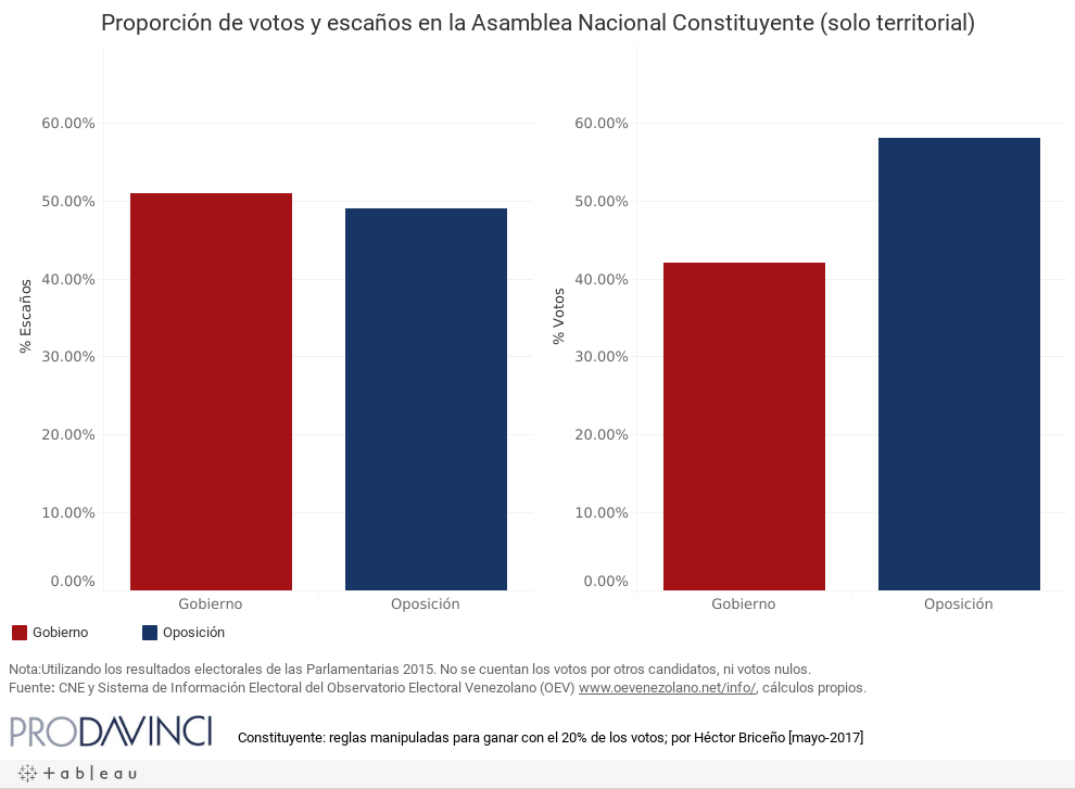 Proporción de votos y escaños en la Asamblea Nacional Constituyente (solo territorial)