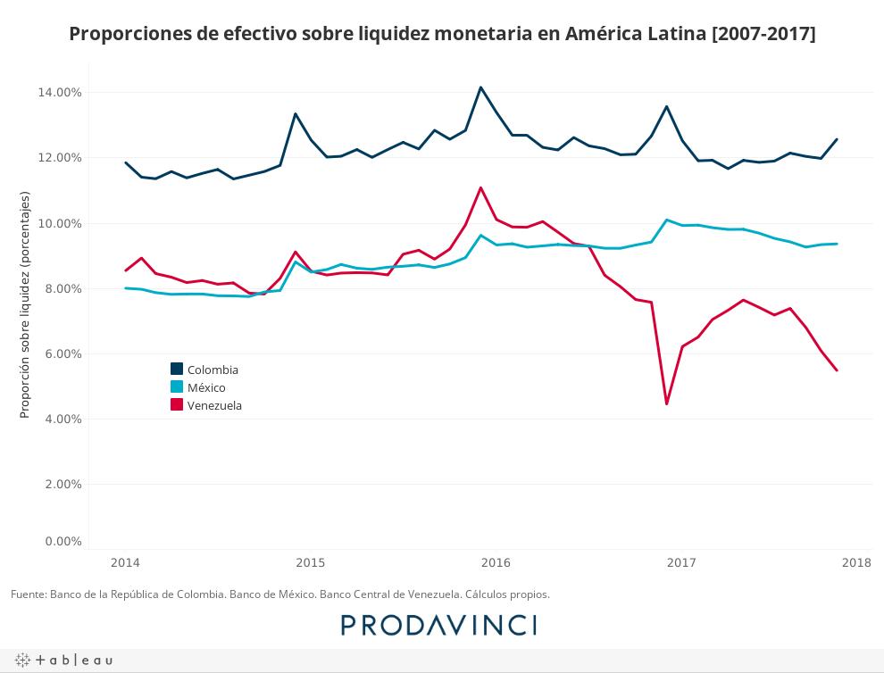 Proporciones de efectivo sobre liquidez monetaria en América Latina [2007-2017]