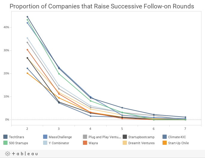 Proportion of Companies that Raise Successive Follow-on Rounds