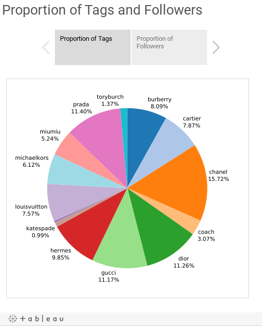 Proportion of Tags and Followers