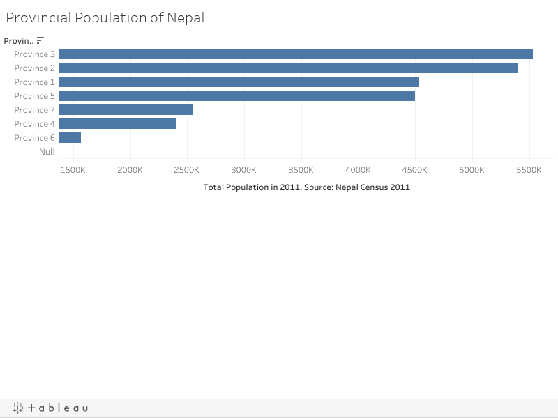Provincial Population of Nepal