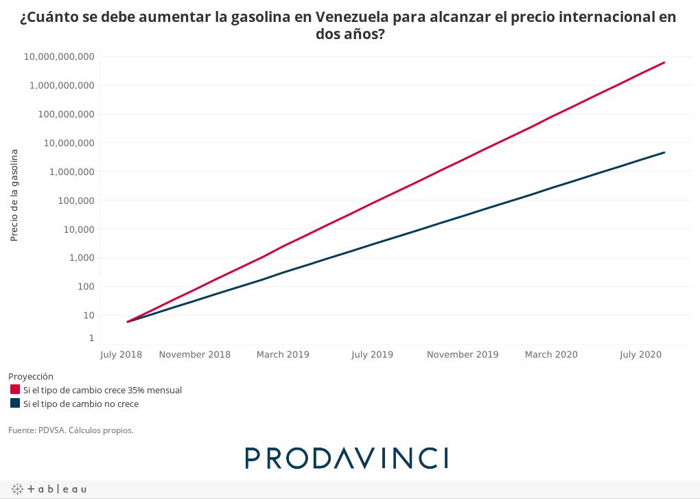 ¿Cuánto se debe aumentar la gasolina en Venezuela para alcanzar el precio internacional en dos años?