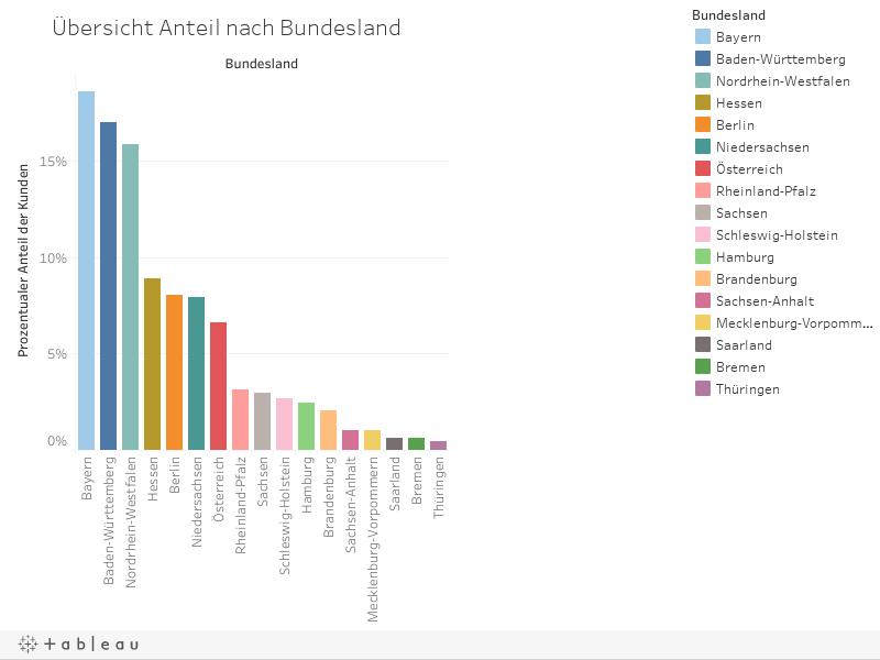 Übersicht Anteil nach Bundesland
