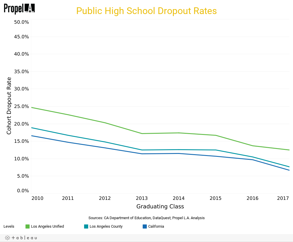 Public High School Dropout Rates | Propel L A