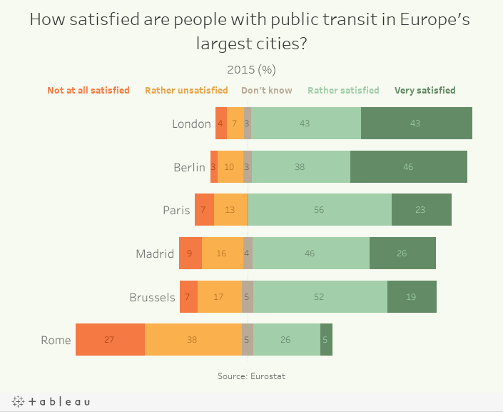 How satisfied are people with public transit in Europe's largest cities?