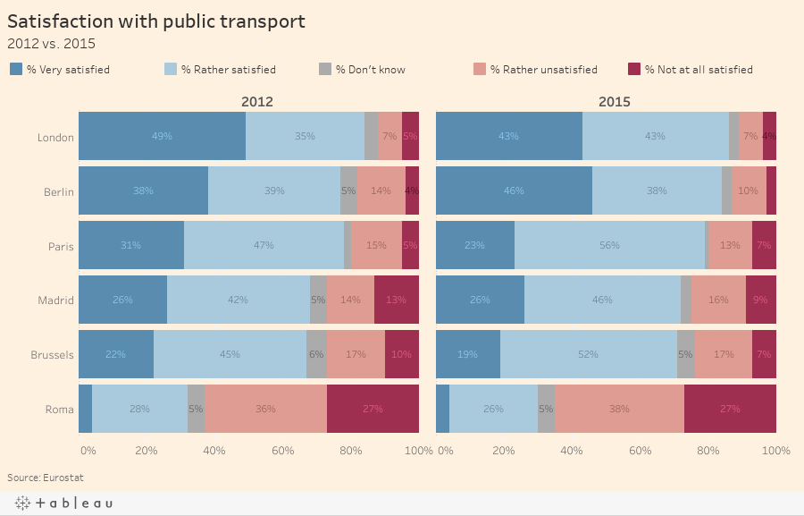 Satisfaction with public transport2012 vs. 2015