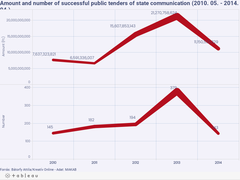 Amount and number of successful public tenders of state communication (2010. 05. - 2014. 04.)
