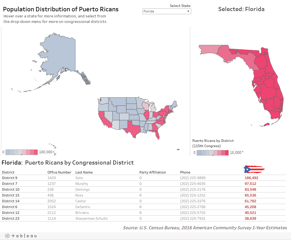 Puerto Ricans by Congressional Districts