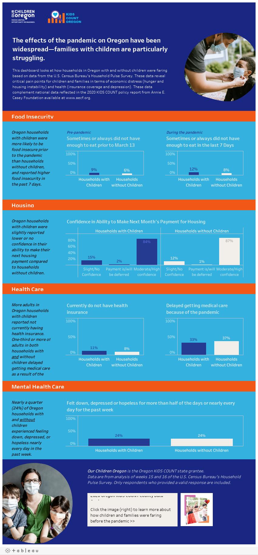 Oregon KIDSCOUNT Pulse Survey Data (Weeks 15 and 16)
