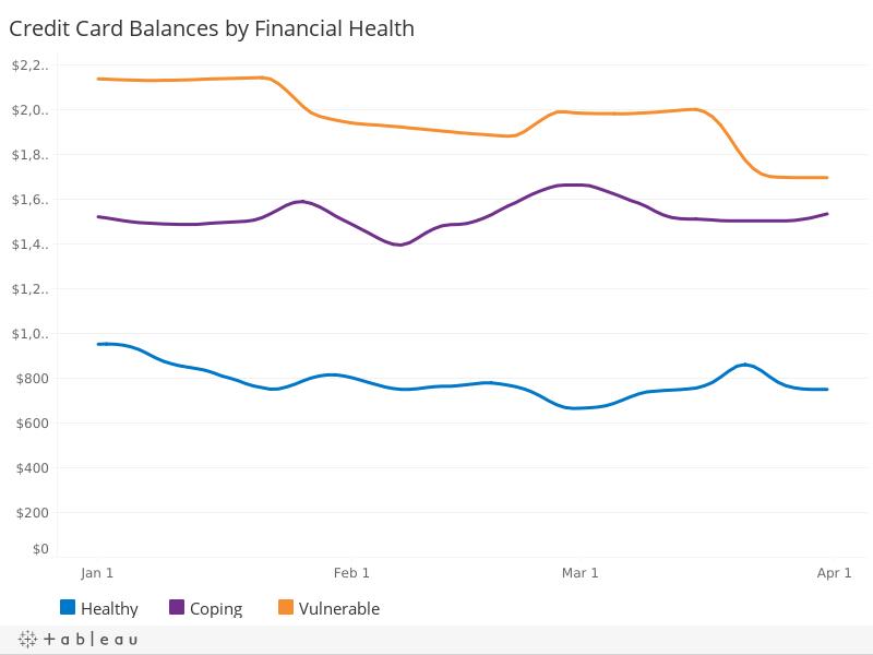 Credit Card Balances, by Financial Health