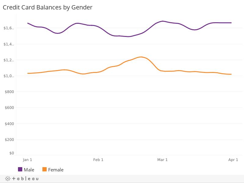 Credit Card Balances, by Gender