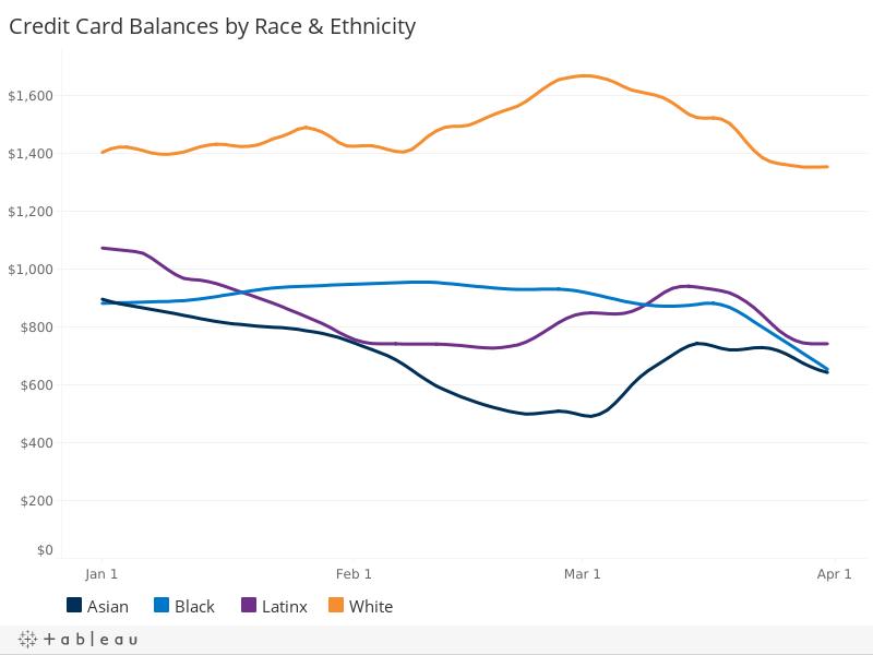 Credit Card Balances, by Race & Ethnicity