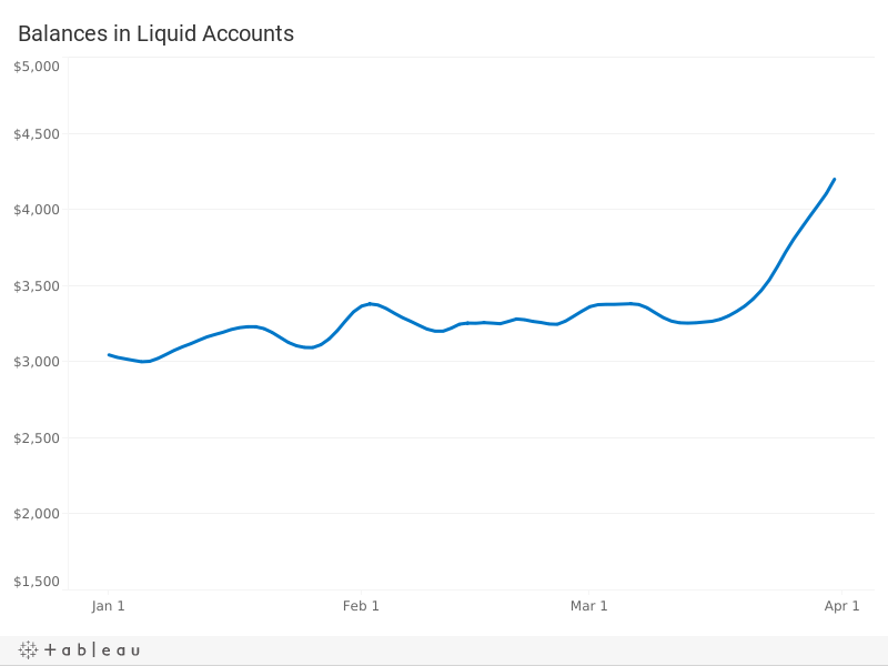 Liquid Account Balances