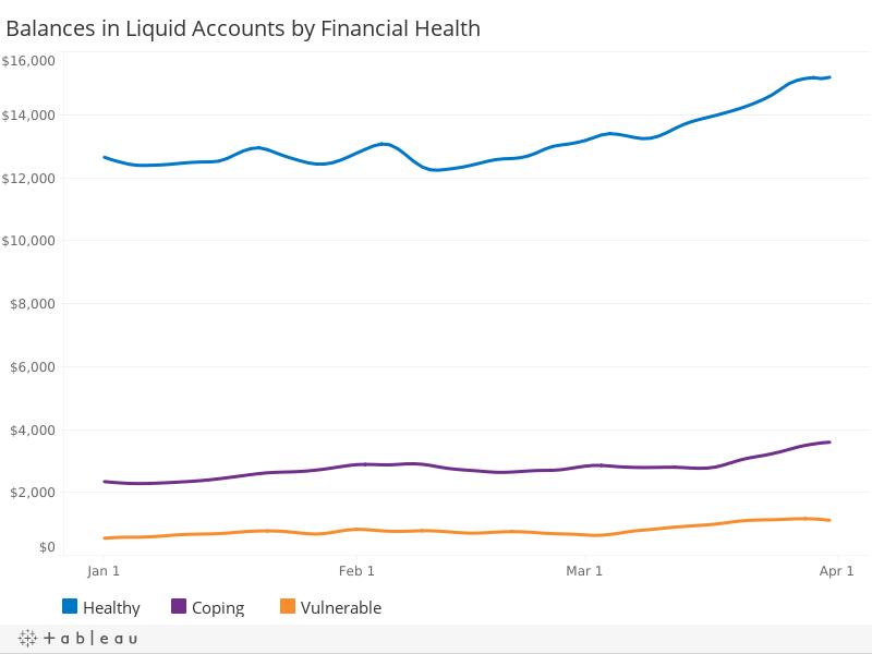 Liquid Account Balances, by Financial Health