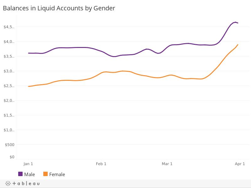 Liquid Account Balances, by Gender