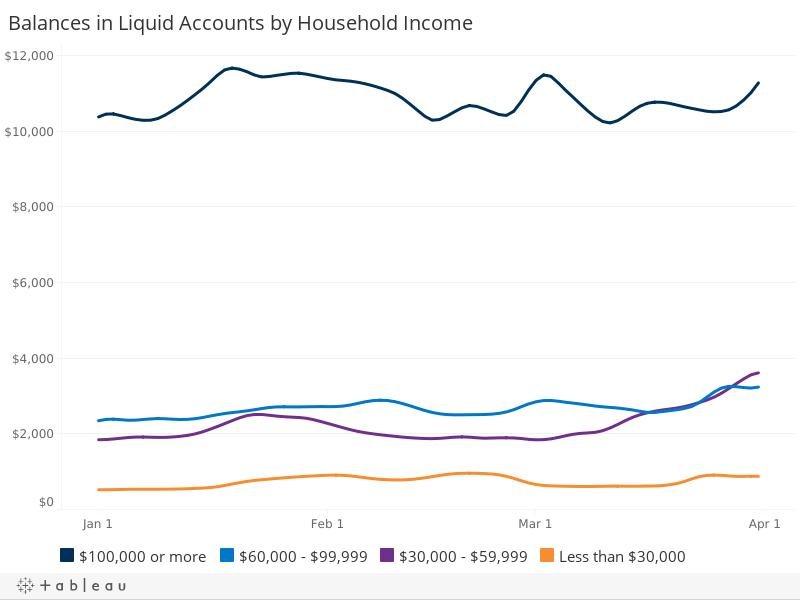 Liquid Account Balances, by Household Income