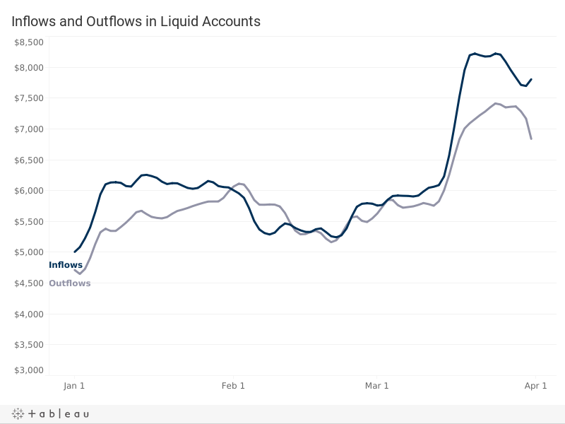 Liquid Account Inflows and Outflows