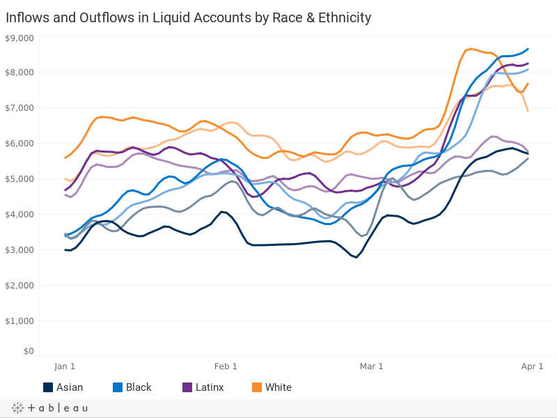 Liquid Account Inflows and Outflows, by Race & Ethnicity