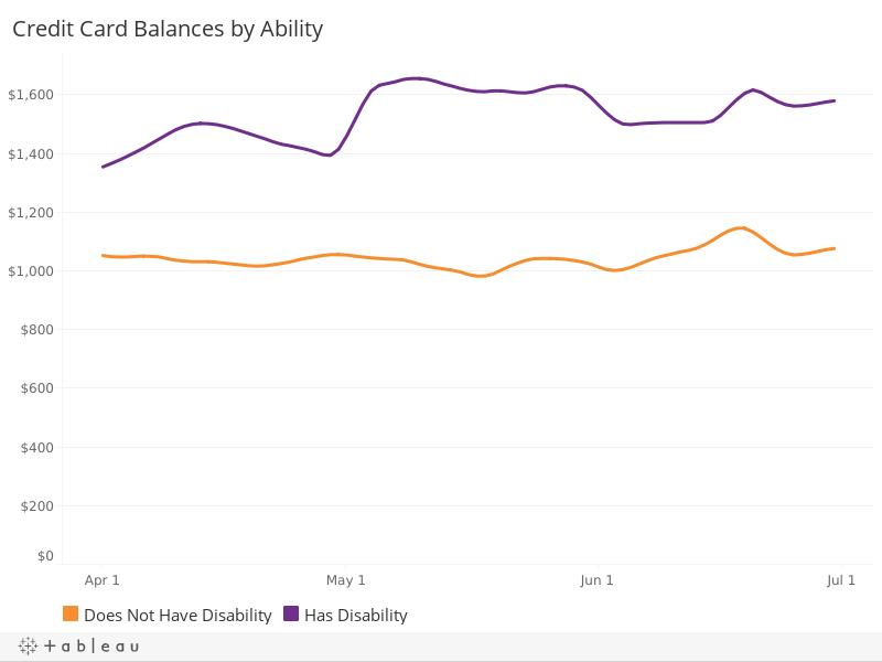 Credit Card Balances, by Disability Status