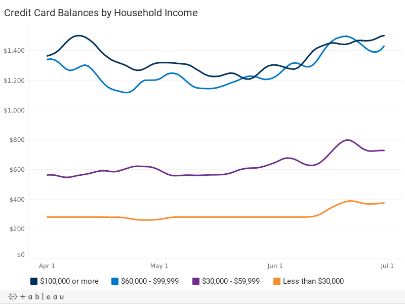 Credit Card Balances, by Household Income