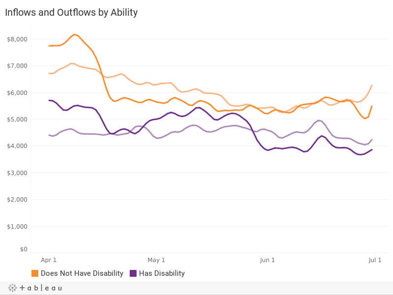 Liquid Account Inflows and Outflows, by Disability