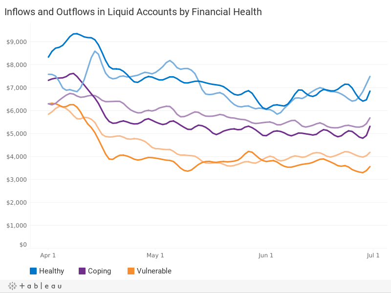 Liquid Account Inflows and Outflows, by Financial Health