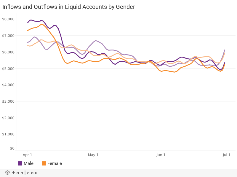 Liquid Account Inflows and Outflows, by Gender