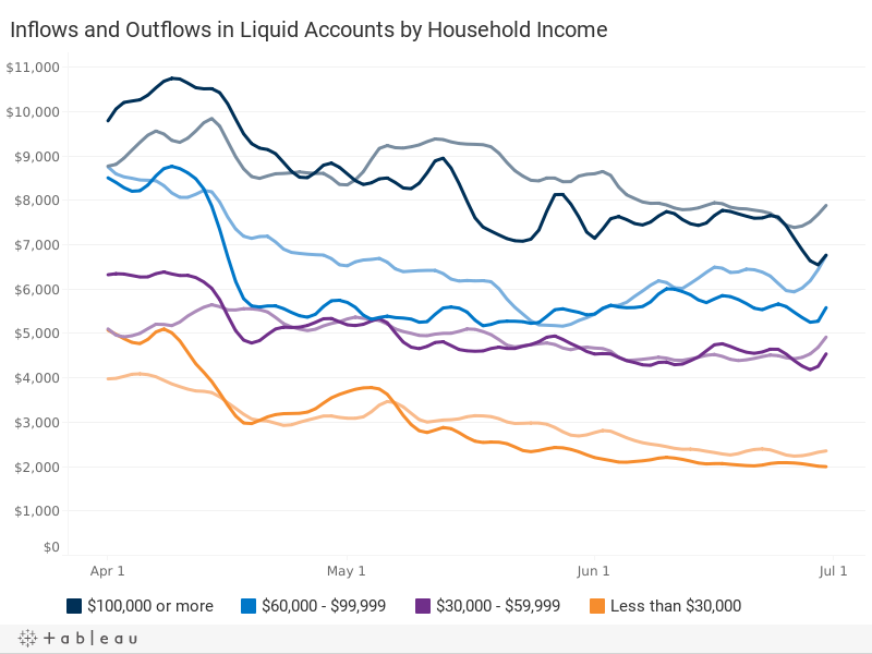 Liquid Account Inflows and Outflows, by Household Income