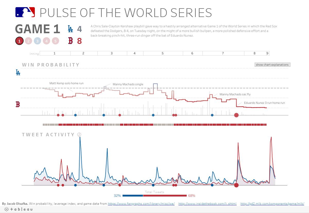 https://public.tableau.com/static/images/Pu/PulseoftheWorldSeries/MLB/1.png