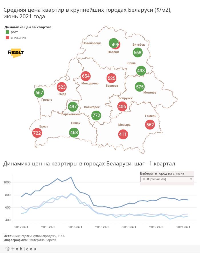 Цены в регионах