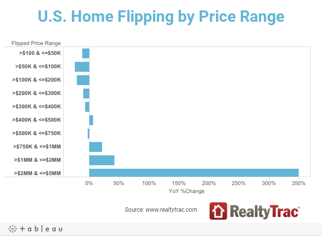 U.S. Home Flipping by Price Range