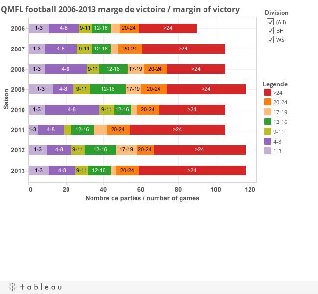 QMFL 2006-2013 marge de victoire / margin of victory