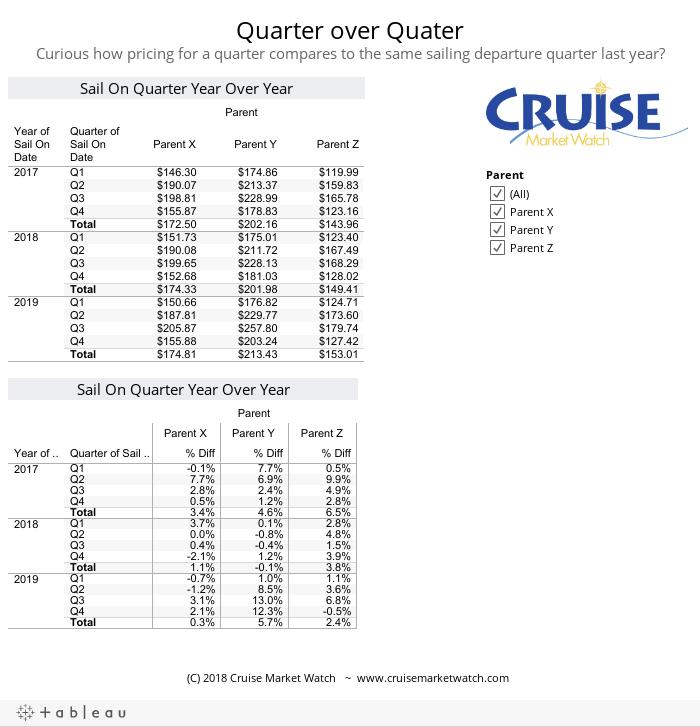 Quarter over QuaterCurious how pricing for a quarter compares to the same sailing departure quarter last year?