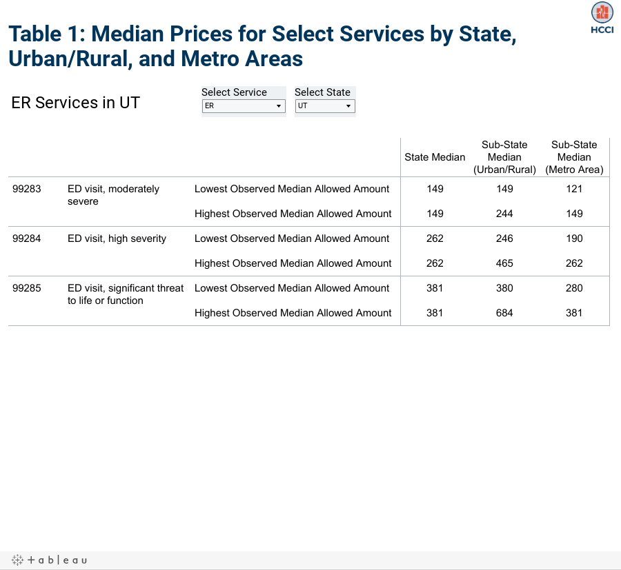 Table 1: Median Prices for Select Services by State, Urban/Rural, and Metro Areas