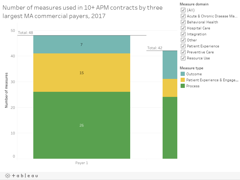 Number of measures used in 10+ APM contracts by three largest MA commercial payers, 2017
