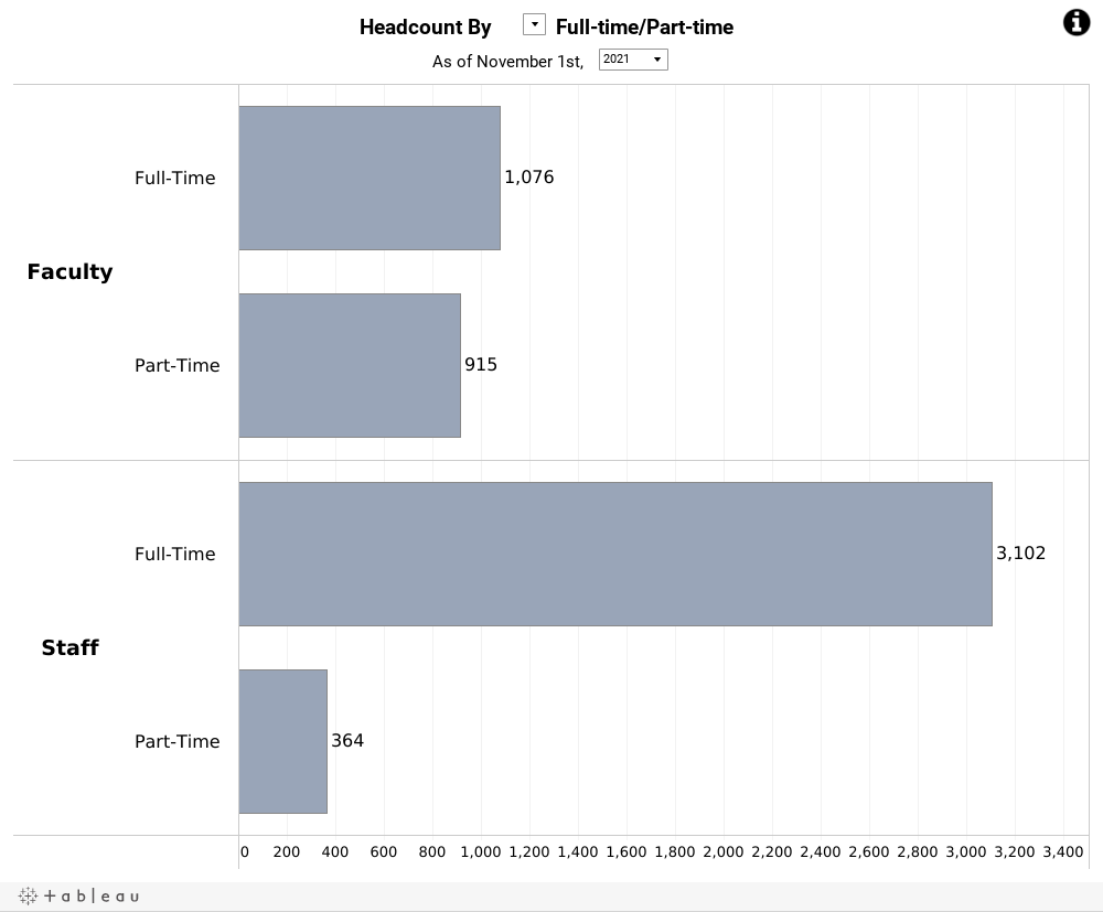 Tableau viz for Queen's Faculty and Staff Distribution by faculty and category