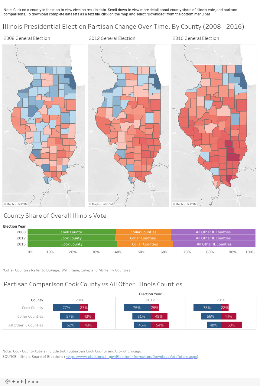 Illinois Presidential Election Partisan Change Over Time, By County (2008 - 2016)