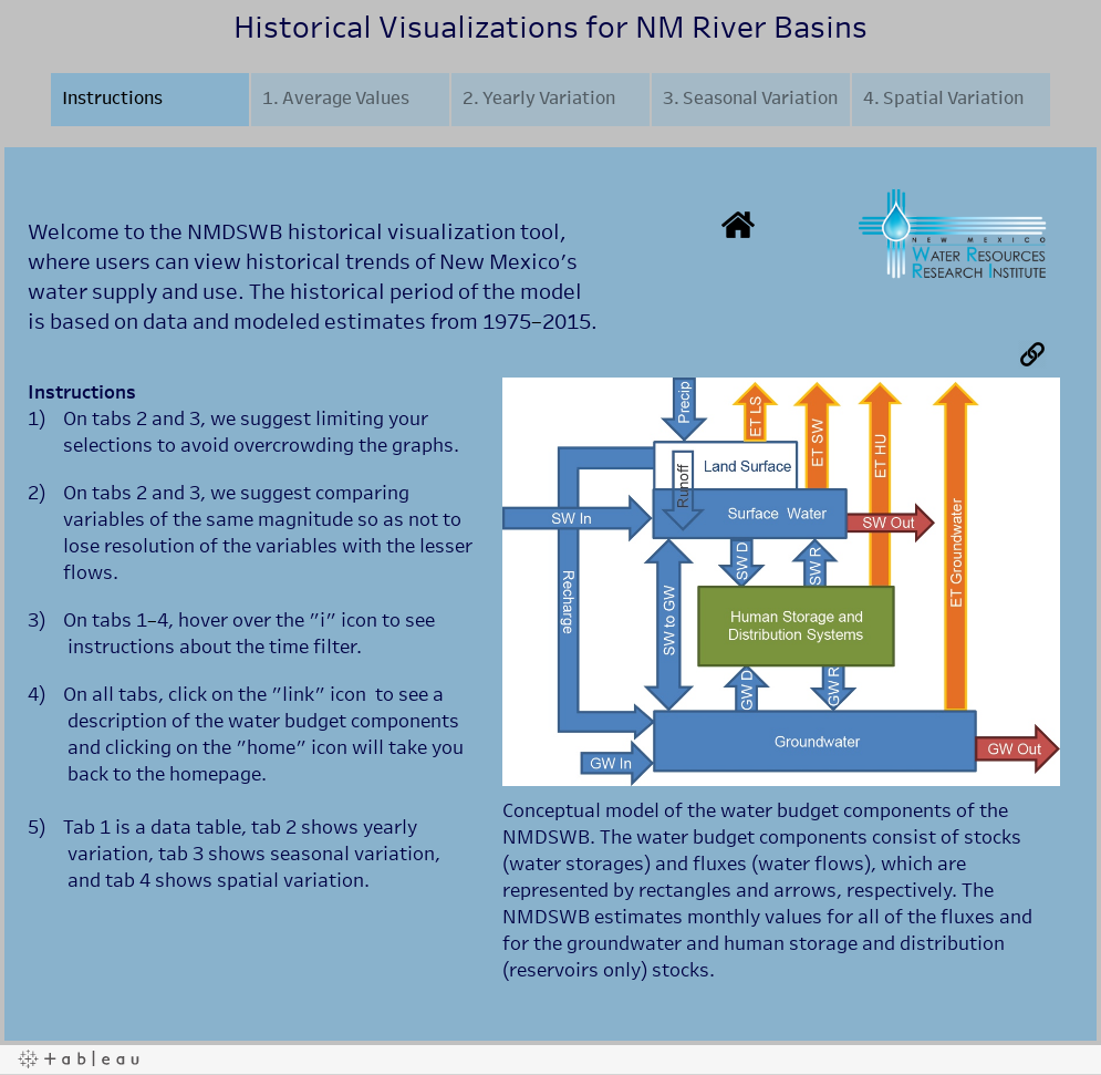 Historical Visualizations for NM River Basins