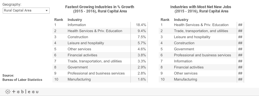Industry Job Growth in 2016 in the Rural Capital Area.