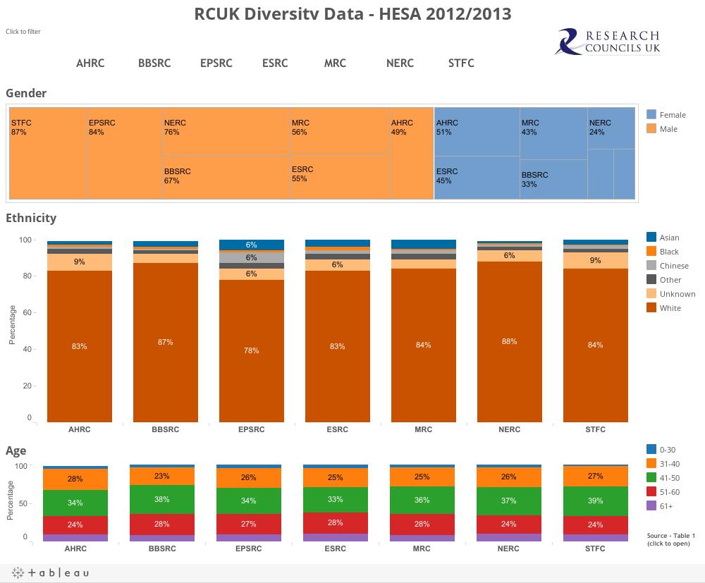 RCUK Diversity Data - HESA 2012/2013