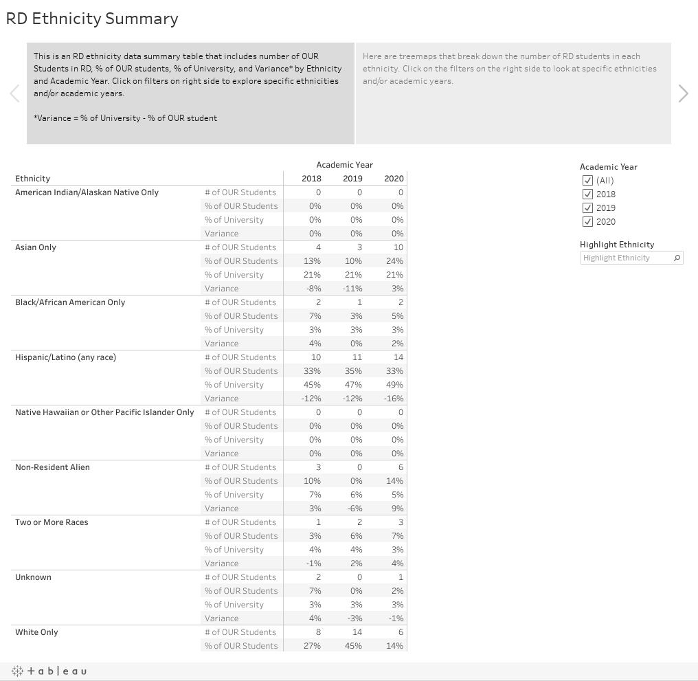 RD Ethnicity Summary