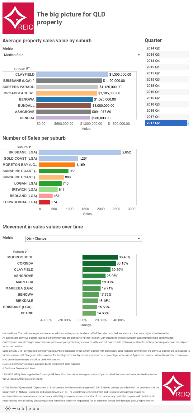 REIQ Quarterly data dashboard