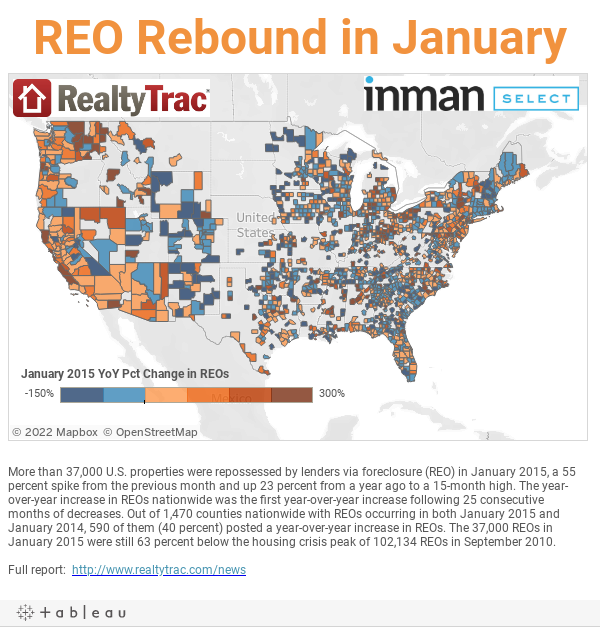 REO Rebound in January