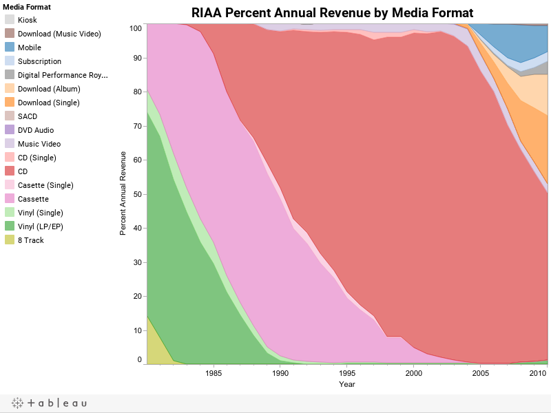 RIAA Percent Annual Revenue by Media Format