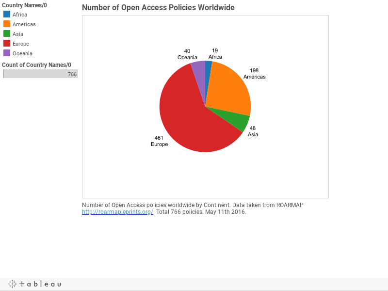 Number of Open Access Policies Worldwide