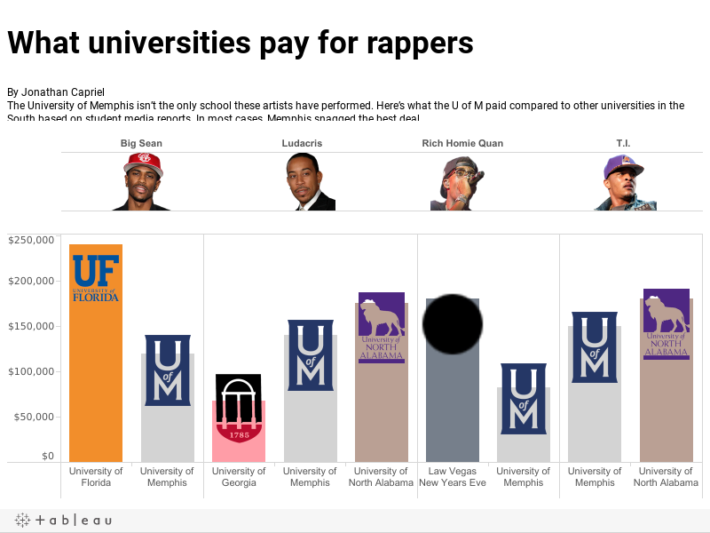 What other universities paid them