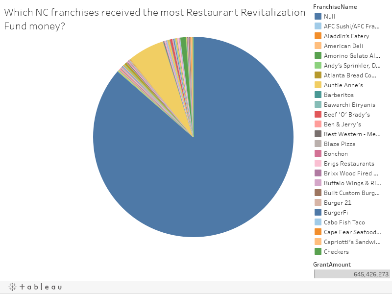 Which NC franchises received the most Restaurant Revitalization Fund money?