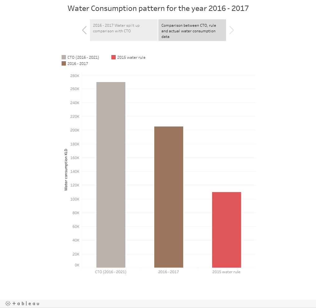 Water Consumption pattern for the year 2016 - 2017